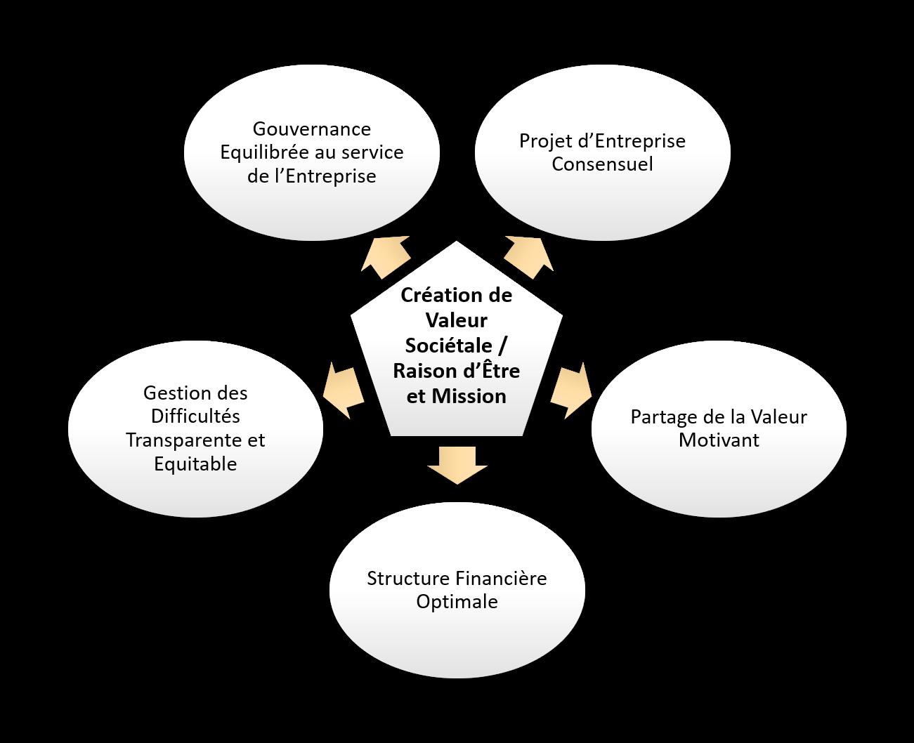 Système d'Entreprise NewCode